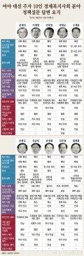 [그래픽뉴스]한눈에 보는 대선주자 경제·사회 정책 비교