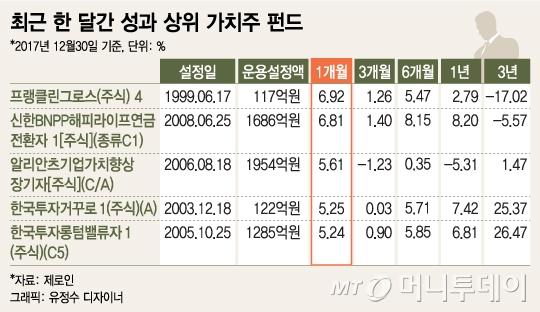 美금리인상, 가치주펀드 전성시대..IT·내수주 눈독