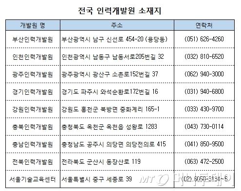 취업률 80%↑..상의 인력개발원 신입교육생 모집 - 머니투데이 뉴스