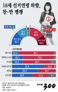 [그래픽뉴스]고3도 투표? '선거연령 18세 하향', 찬·반 팽팽