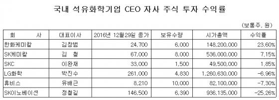 김창범 한화케미칼 대표, 자사 주식 투자 수익률 23.6%
