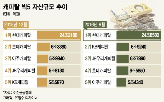 캐피탈업계 지각변동..KB·롯데 약진에 아주캐피탈 5위 추락