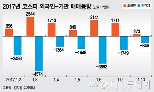 [내일의전략]'1조 쇼핑' 외국인, 장바구니엔 '電車'