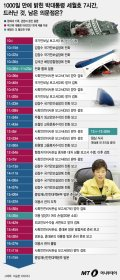 [그래픽뉴스]1000일 만에 밝힌 박대통령 '세월호 7시간'… 드러난 것과 의문점은?