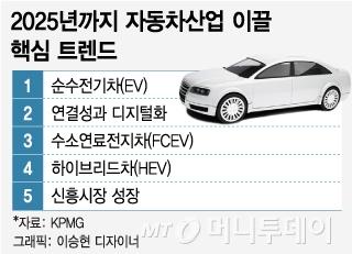 """KPMG """"전기차보다 수소연료전지차가 車의 미래"""""""