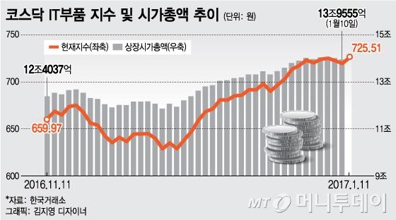 삼성電이 끄는 IT부품株, 2차랠리 시작