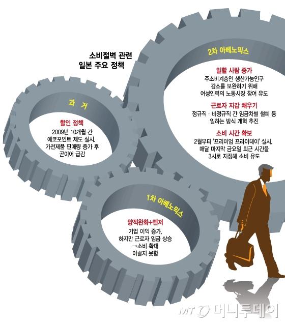 """""""2차 아베노믹스, 이제 심판대 올랐다"""""""