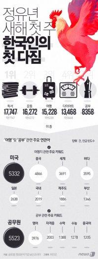 [그래픽뉴스]한국인 새해 첫주 첫 다짐, 1위는?