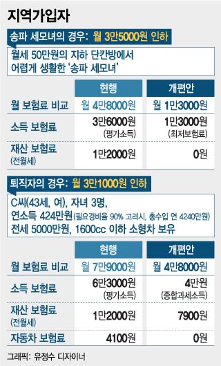 '평가소득' 폐지, 송파세모녀 건보료 4.8만원→1.3만원