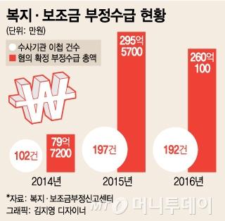[단독]'혈세 줄줄'…최근 3년간 복지·보조금 부정수급액만 635억 달해