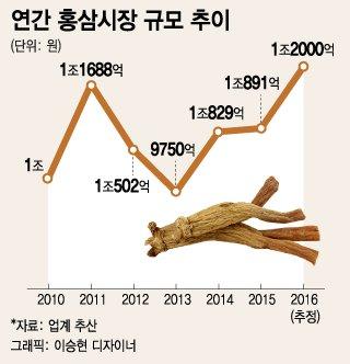 건강식품 대명사 '홍삼' 잇딴 회수에 불량식품 누명 - 머니투데이 뉴스