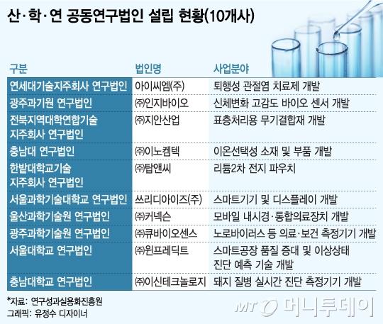 산학연 공동연구법인, 기술상용화 '윤활유'
