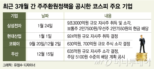 """제2의 엘리엇 막아라…달라진  韓 증시 """"주주님 우대합니다"""""""
