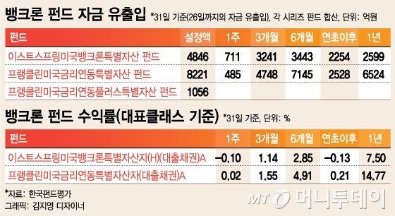트럼프발 1조펀드 탄생…뱅크론펀드 '뭉칫돈'