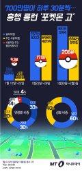 [그래픽뉴스]700만명이 하루 30분씩…흥행 롱런 '포켓몬 고'