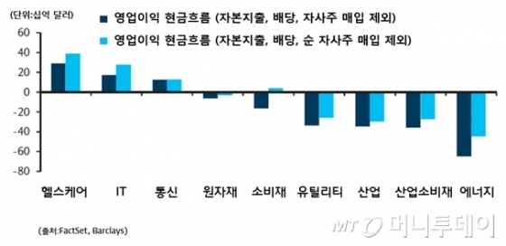 나흘간 17% 수익, '美헬스케어 ETF' 투자하는 방법