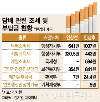 [단독]정부, 폭리 외국담배회사에 3000억 세금추징