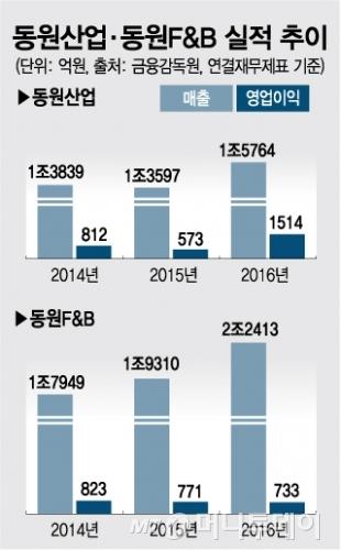 '우산장수, 짚신장수' 동원산업·동원F&B 희비쌍곡선