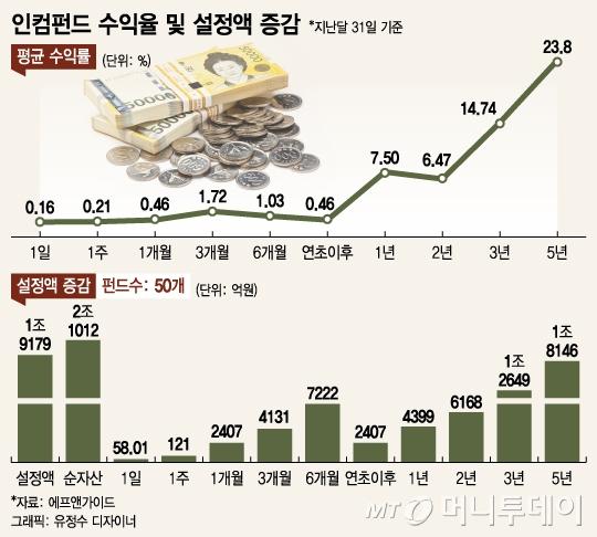 """""""펀드 환매 잇따르는데···"""" 연 7%대 인컴펀드는 자금 유입"""