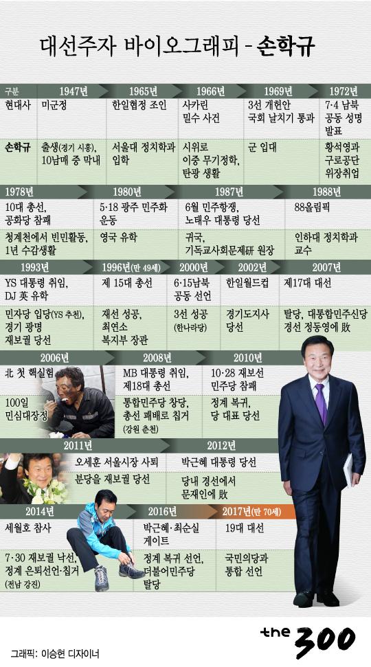 [그래픽뉴스]대선주자 바이오그래피-손학규