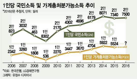 [단독]'멀어진 3만弗 시대'… 1인당 국민소득 2년째 정체