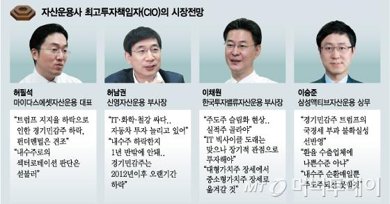 """자산운용사 CIO """"IT등 경기민감주 투자 계속할 것"""""""