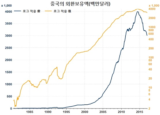 / 자료=Thomson Reuters Datastream, 글로벌모니터