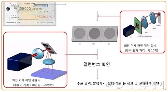초미세 패턴의 위조 방지 활용 예시/자료=기계연