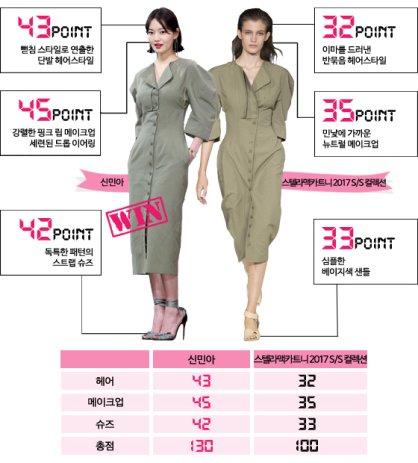 신민아 vs 모델, '스텔라 맥카트니' 원피스 대결…승자는?