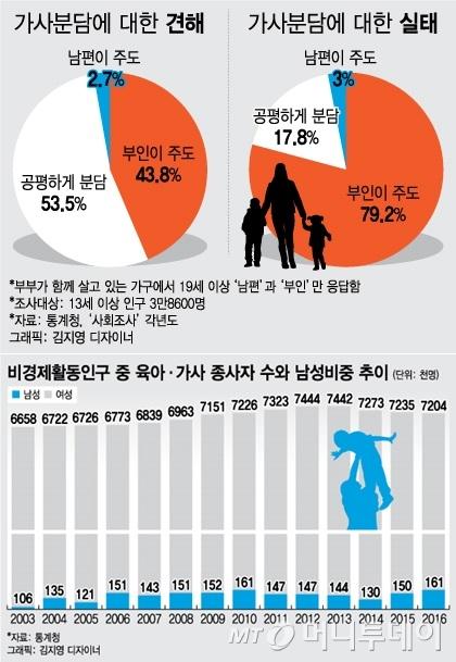 <출처, 통계청 2016>