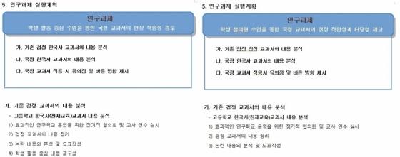 왼쪽은 오상고, 오른쪽은 문명고의 연구계획서. 두 문서 모두 내용이 동일해 글씨체 말고는 분별하기가 힘들다.