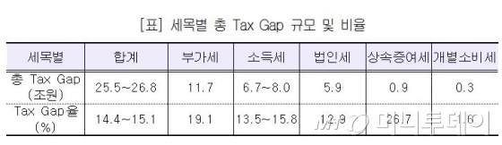 국민이 안낸 세금 2011년에만 27조원, '택스갭' 조사