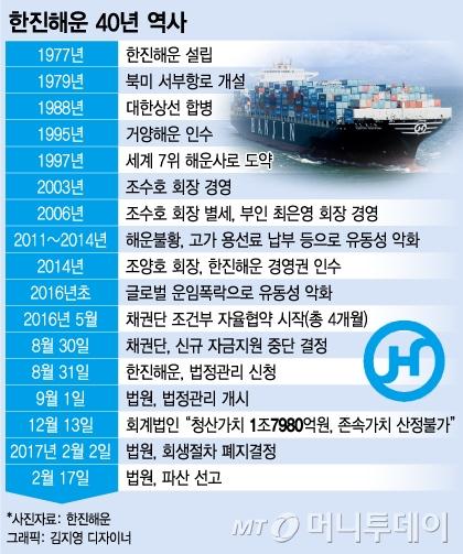 클릭 한번에 사라진 40년 해운업 역사..한진해운 최종 파산