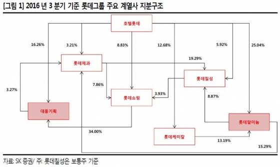 3900억 쥔 신동주, 롯데株 주가에 어떤 변수되나