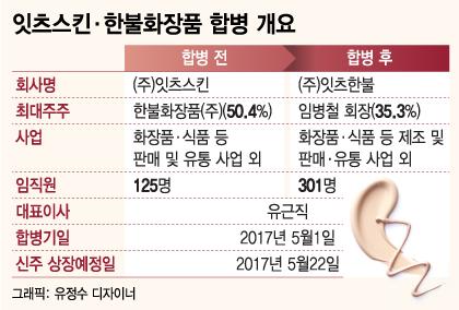 """""""잘 키웠네""""…'잇츠스킨' 품에 안긴 '한불화장품'"""