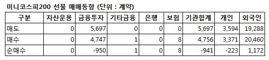 [표]미니코스피200 선물 투자자별 매매동향 - 17일
