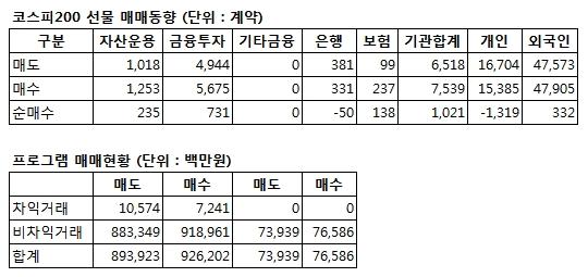 [표]코스피200 선물 투자자별 매매동향 - 17일