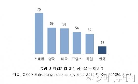 대한상의가 발표한 보고서에 인용한 표. 통계 시점과 통계 대상에 대한 명확한 설명이 명시되지 않았다.