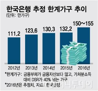 [단독]가계빚 폭증…임계점 맞은 '한계가구' 150만 넘었다
