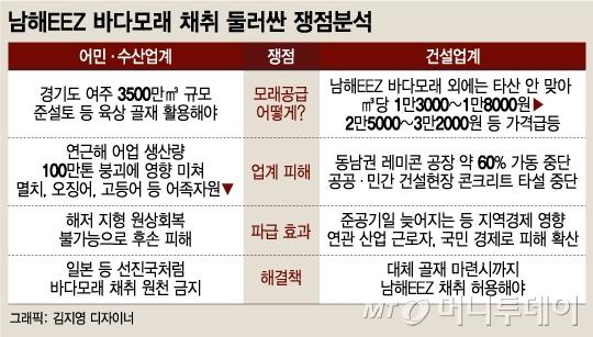 [단독]남해 EEZ 바다모래 채취, 年 500만㎥로 제한