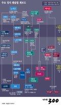 [그래픽뉴스]주요 정치 팬클럽 계보도
