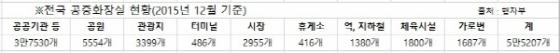 [단독]행자부, 전국 5만5000여개 공중화장실 '전수조사'
