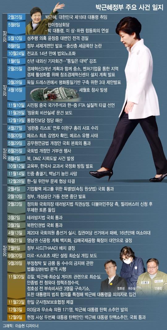 파란만장 4년… 박근혜정권이 남긴 15가지