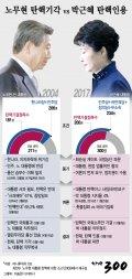 [그래픽뉴스]노무현 탄핵 vs 박근혜 탄핵… 결과는 달랐다