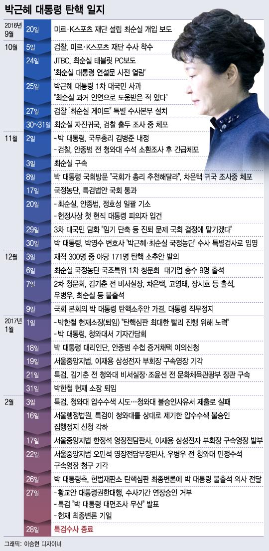 [그래픽뉴스]박근혜 대통령 탄핵 일지