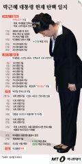 [그래픽뉴스]박근혜 대통령 헌재 탄핵 일지