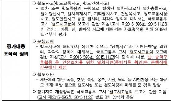 지난 1월 개편된 '도시철도공사 안전사고 발생건수(지표명)' 관련 내용/출처=행자부