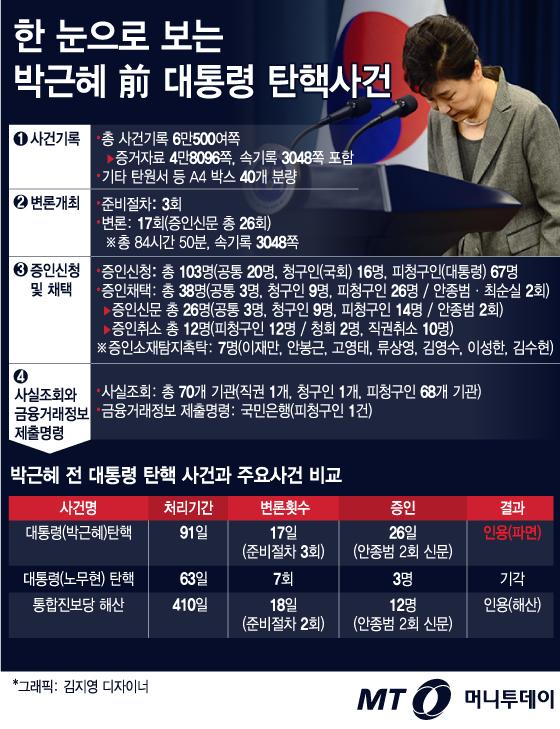 [그래픽뉴스]한 눈으로 보는 박근혜 전 대통령 탄핵사건