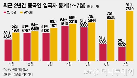 """'한국여행 금지령' D-2, """"유커, 제주도 70%·서울 50% 감소할 듯"""""""