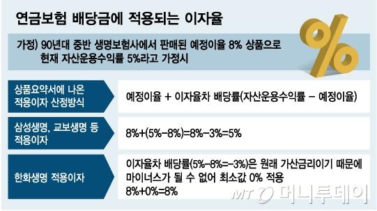 [단독]주요 생보사, 연금보험금도 수천억 덜 지급했다